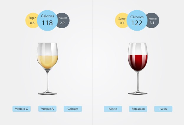5 Impressive Wine Nutrition Facts | Is wine vegan? 3