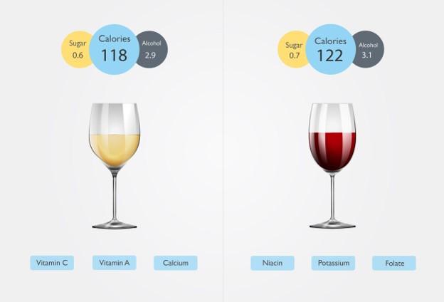 5 Impressive Wine Nutrition Facts   Is wine vegan? 3